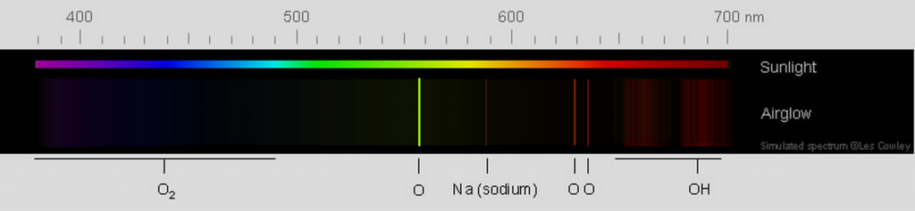 Airglow Spectrum