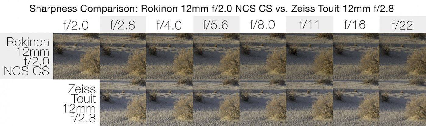Sharpness Comparison: Rokinon 12mm f/2.0 NCS CS vs. Zeiss Touit 12mm f/2.8
