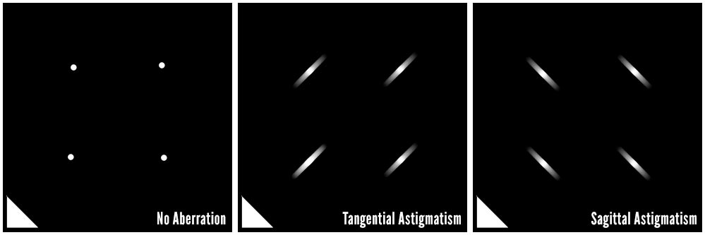 astigmatism-star-example