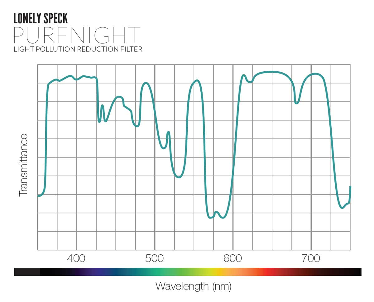 lonely-speck-purenight-light-pollution-filter-transmission-curve-didymium-glass