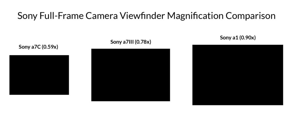 Sony Full-Frame Camera Viewfinder Magnification Comparison: Sony a7C vs. Sony a7III vs. Sony a1